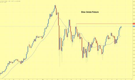 YM1!: Dow Jones Future setzt Aufwärtstrend fort