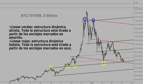 BTCUSDT: BTC/TETHER  D, estructuras dinámicas