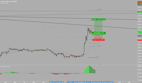BTCUSD: BTCUSD Buy SET Up