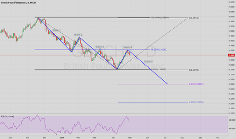GBPCHF: GBPCHF Bearish Harmonic Move