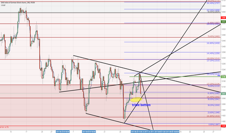 GER30: Short term view
