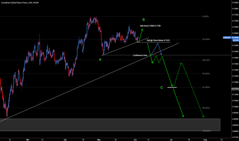 CADCHF: CADCHF: Next Setup 250 Pips, 500 Pips then 750+ Pips Potential..