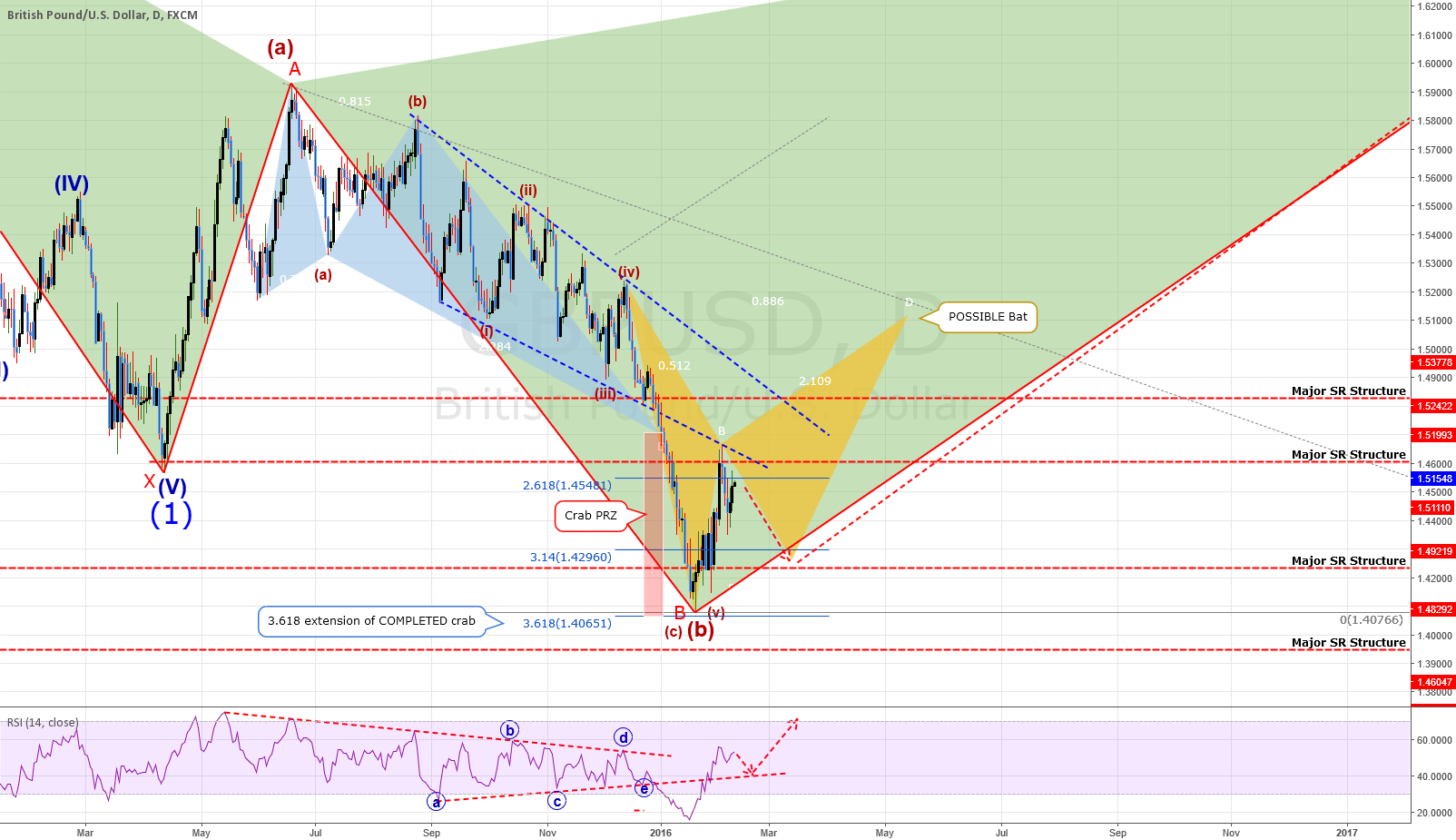 GBPUSD: Daily Chart - Watch Closely To Catch A Wave 3