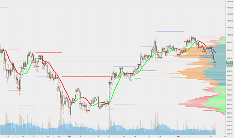 BTCUSD: $BTCUSD mechanical test of the POC and Rotation lower to $8k
