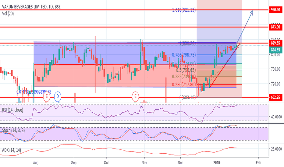 VBL:  NSE:Varun Beverages One more attempt for Breakout