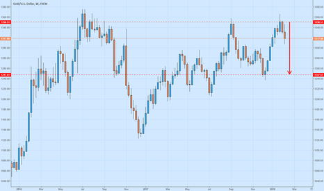 XAUUSD: SELL Gold Longterm to 1250