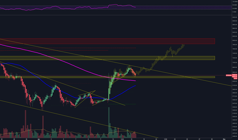 BTCEUR: Where is BTC going? Maybe fractals could give us a clue?