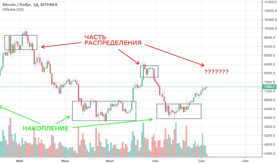 BTCUSD: BTC/USD - ЕЩЁ ОДИН ИМПУЛЬС...