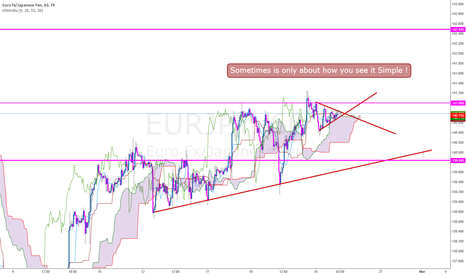 EURJPY: Price Action & Kumo