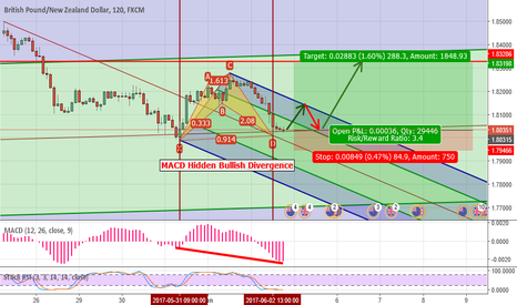 GBPNZD: Buy GBP/NZD after the Weekend