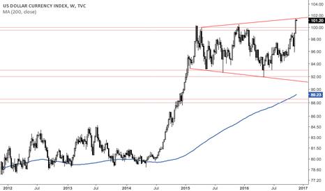 DXY: Careful Dollar Bulls