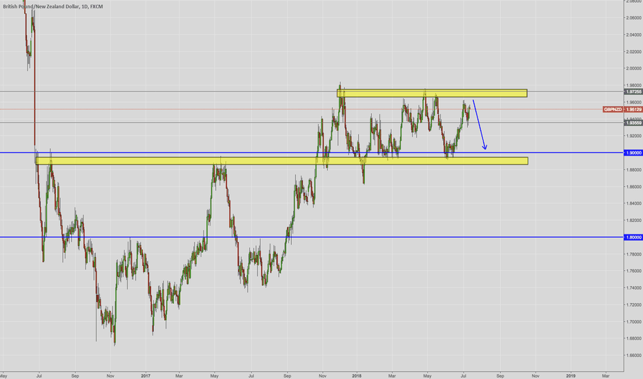 GBPNZD: GBP/NZD On the way down?