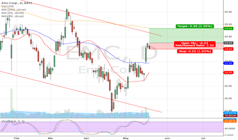 EMC: EMC long position update
