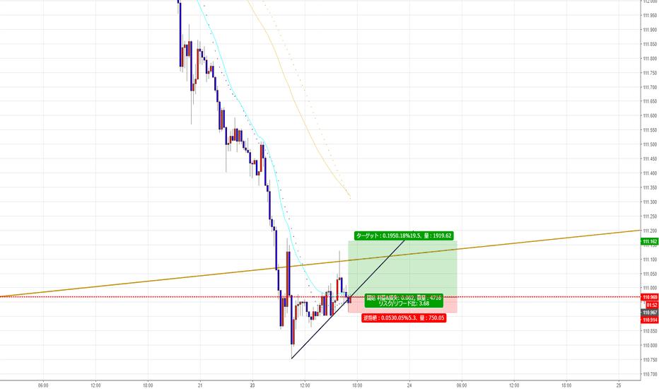 USDJPY: ドル円逆張りロング