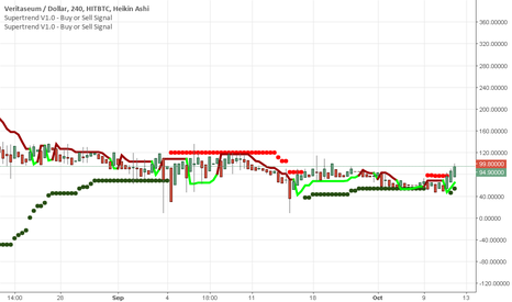 VERIUSD: Veritaseum daily