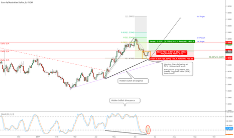 EURAUD: EURAUD - Very nice bullish continuation pattern
