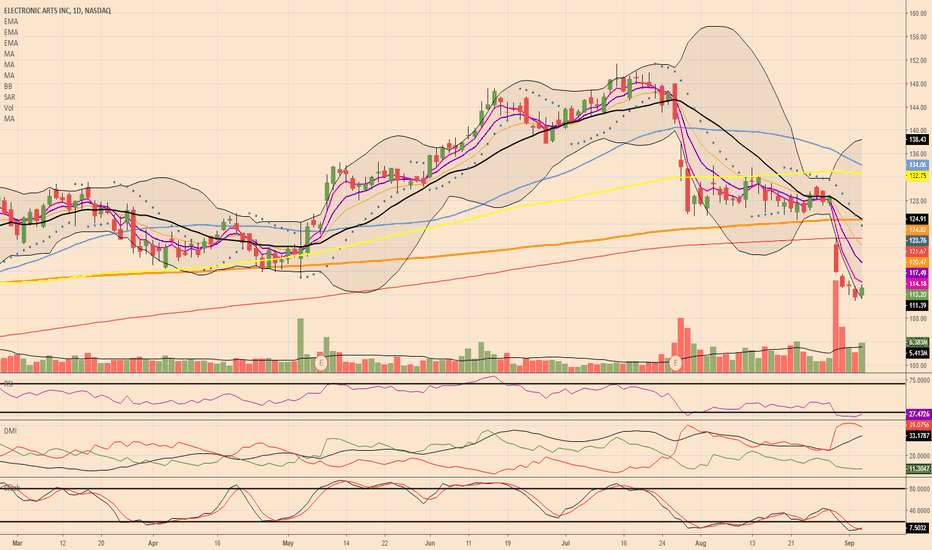 EA: $EA - Place this back on the watchlist...