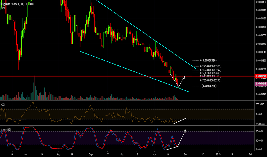 DGBBTC: DGB: Is the bottom in?