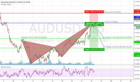 AUDUSD: AUDUSD Bearish Crab Completed Short Setup