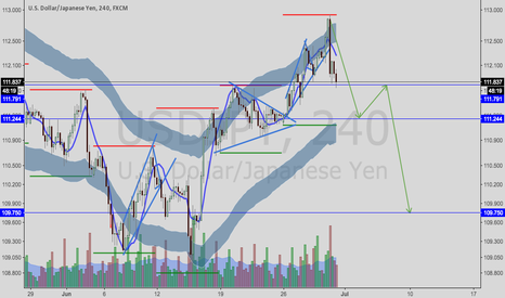 USDJPY: USDJPY---expecting a head and shoulders