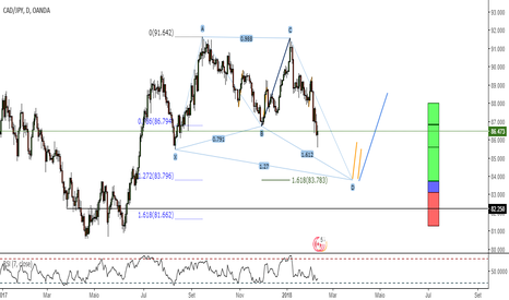 CADJPY: Watch List #1
