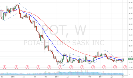 POT: Oversold - forming base