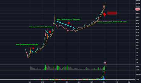 BTCUSD: BTC Parabolic Pattern Analysis