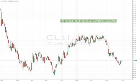 CL1!: Время покупать нефть?