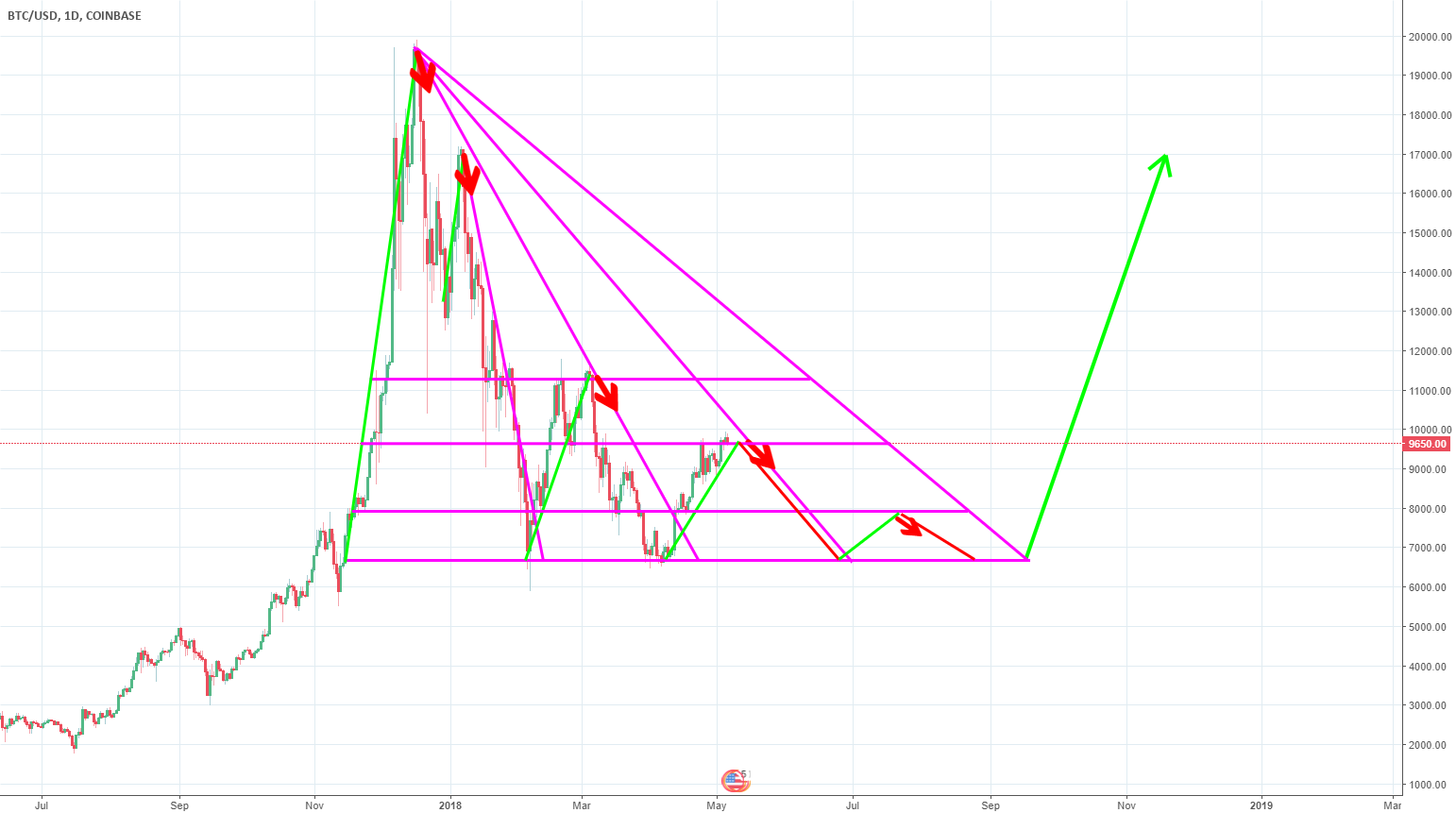 BTC/USD Theory on why this might last a while...possibly