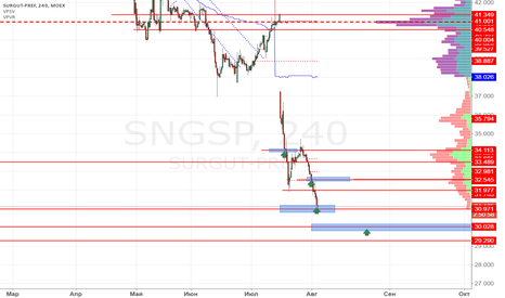 SNGSP: Сургутнефтегаз преф покупка 31.00