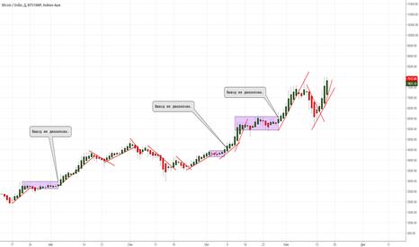 BTCUSD: Биткойн- происходит усиление восходящего тренда.