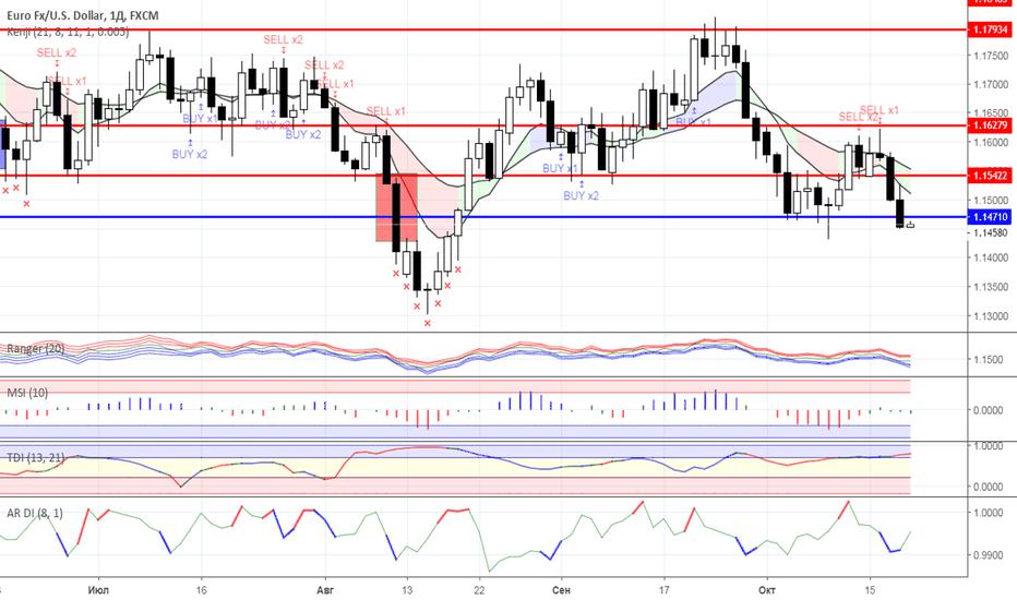 EURUSD: Диапазонная торговля: валютный рынок на 19.10.2018 года
