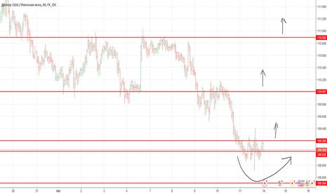 USDJPY: USD/JPY - возможность смены тенденции