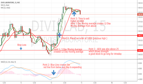 DIVISLAB: Divis Lab Intraday