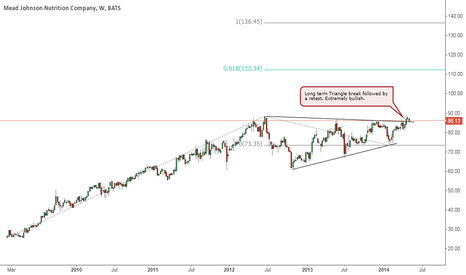 MJN: MJN - Long term triangle break followed by retest