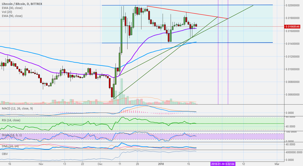 Litecoin (LTC) vs Bitcoin: Tracking Litecoin's Movement + News