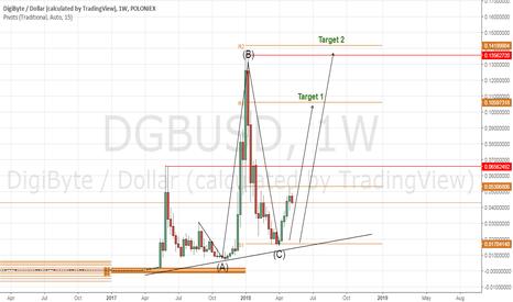 DGBUSD: DGBUSD Weekly Analysis