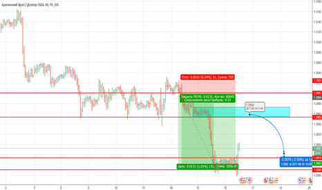 GBPUSD: GBP/USD - зафиксировали короткие и ждем отката к базе