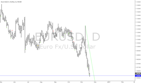 EURUSD: EURUSD: Bottom's in