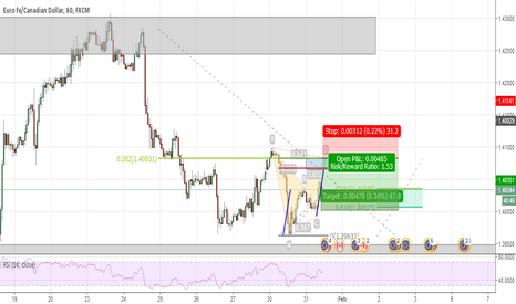 EURCAD: Short Bat on EURCAD