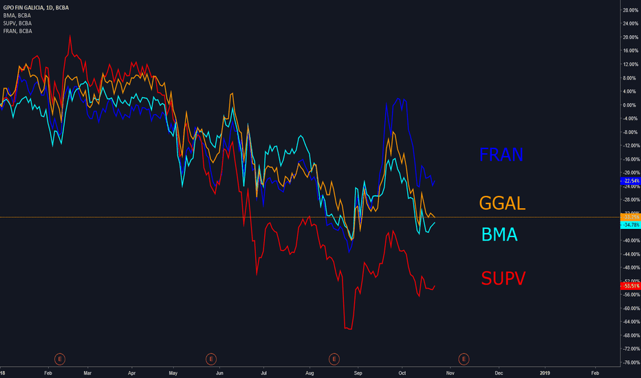 GGAL: Bancos Argentinos 2018