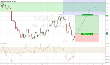 NGAS: NatGas Shows Bullish Muscle Towards 4.03