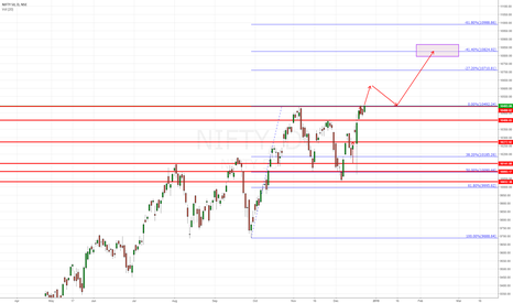 NIFTY: nifty- imp levels to trade