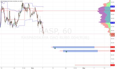 RASP: Распадская покупка 82.00