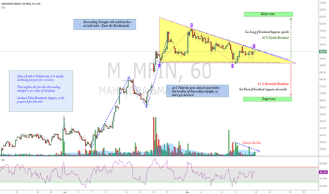 M_MFIN: Mahindra Finance : Ready for Breakout Descending Triangle