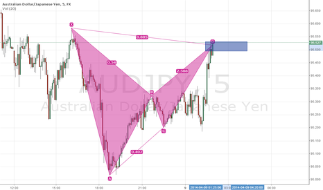 AUDJPY: Bearish bat