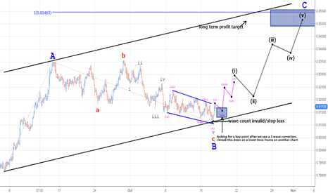 NZDUSD: NZDUSD trading a C wave in a zig zag