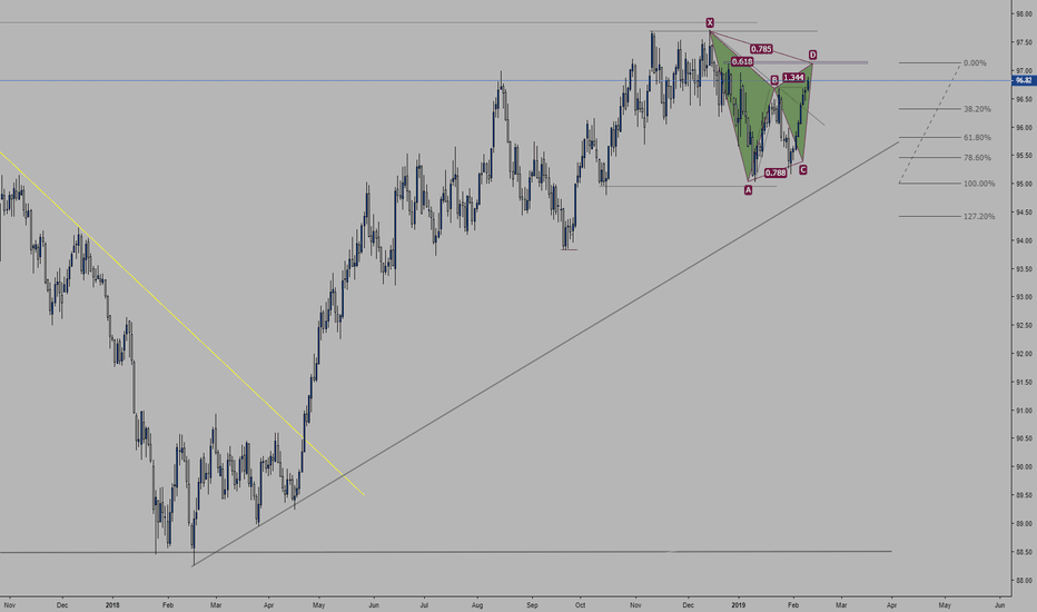 DXY: Gartly DXY D1