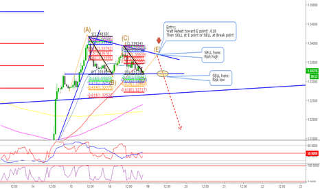 USDCAD: USDCAD Short on 1 hour