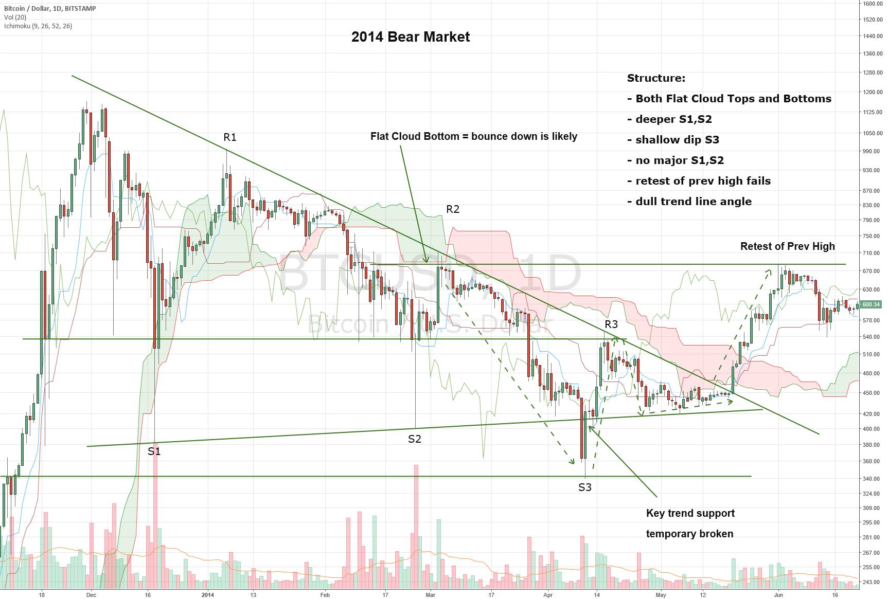 Anatomy of a Bear Market: 2018 Bear Market or Correction\